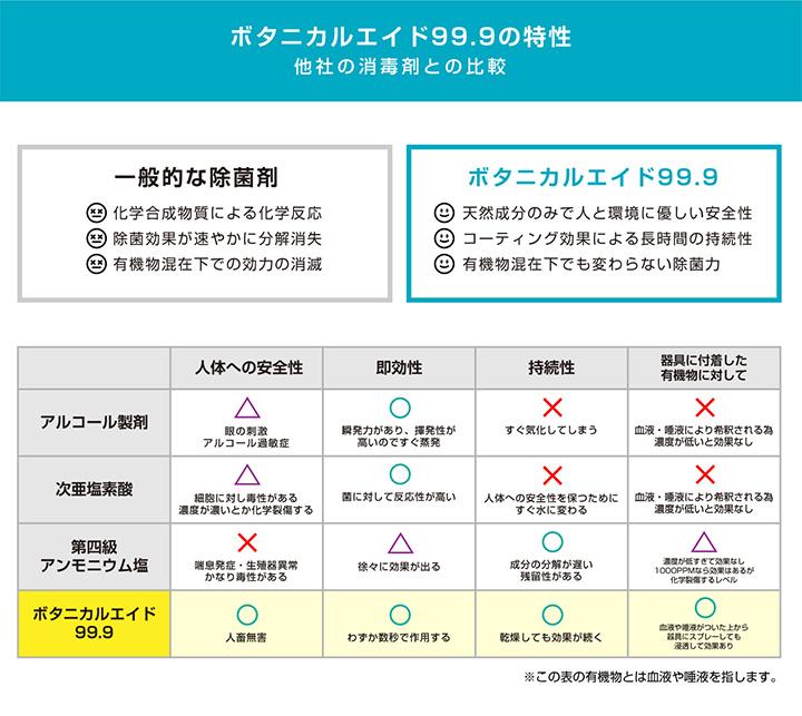 ボタニカルエイド99.9の特性 - 他社の消毒剤との比較
