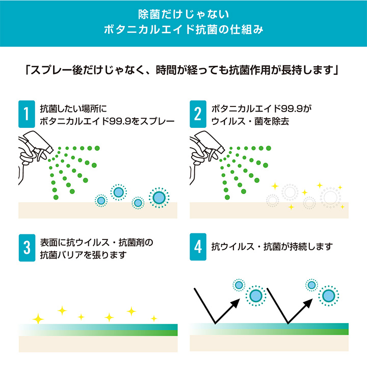 ボタニカルエイド99.9は除菌だけじゃない、抗菌作用の仕組み