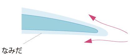アーティラル クリアモイスト UVの特徴 - 高い含水率