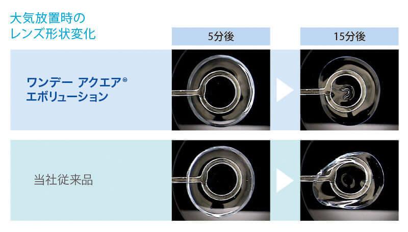 ワンデーアクエア エボリューションの特徴 - レンズのうるおいキープ