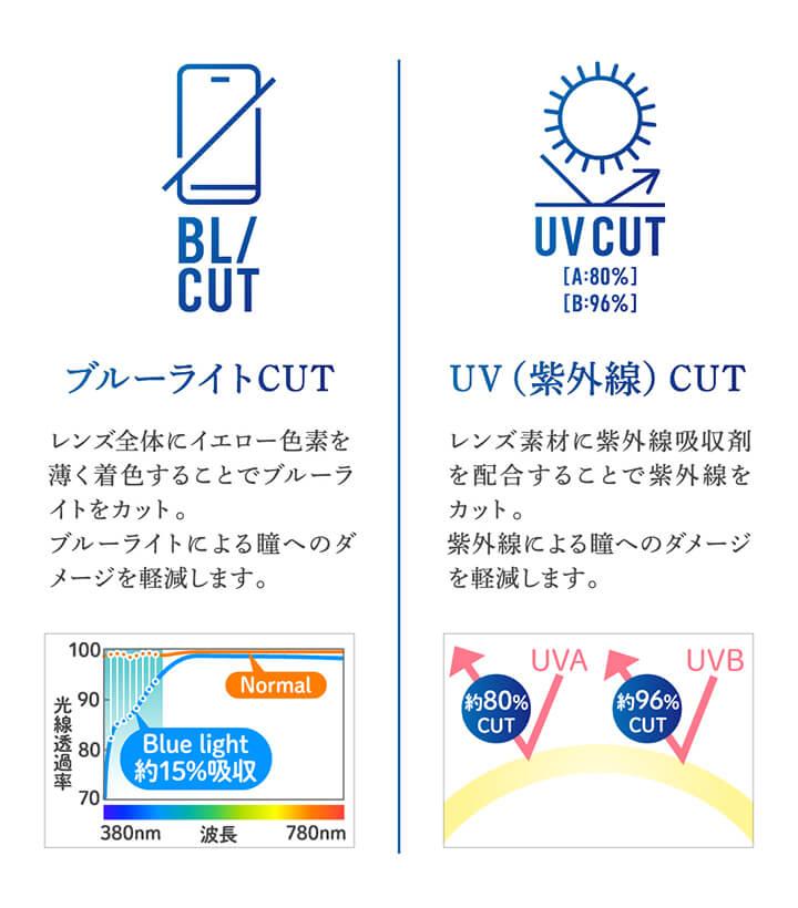 チャンスクリアワンデーのブルーライトカット、紫外線カットの説明
