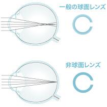 ネオサイト14 UVの特徴 - 非球面・高解像度デザイン