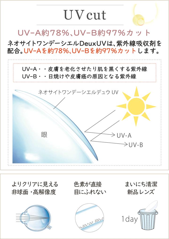 製品特長UVカットについて
