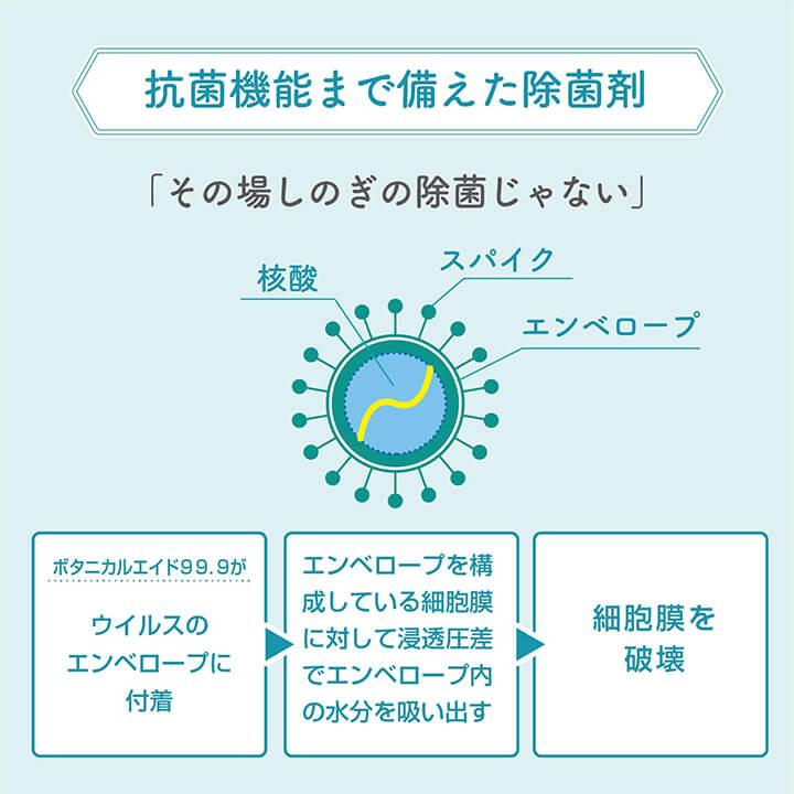 ボタニカルエイド99.9のエビデンス - 抗菌力性実験結果。インフルエンザウィルス不活性化定量試験