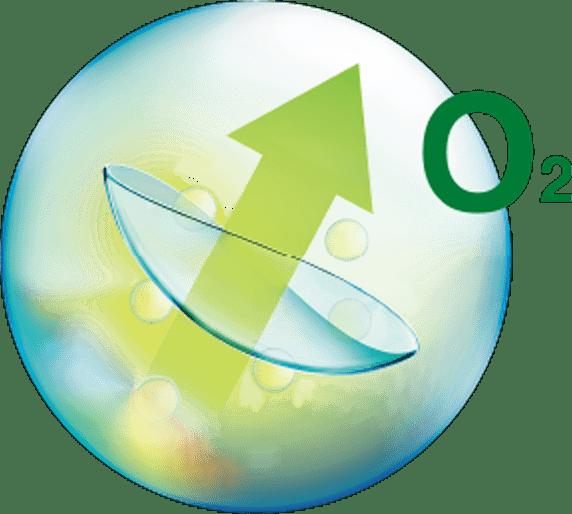 バイオトゥルーワンデー マルチフォーカルの特徴 - 優れた酸素透過性