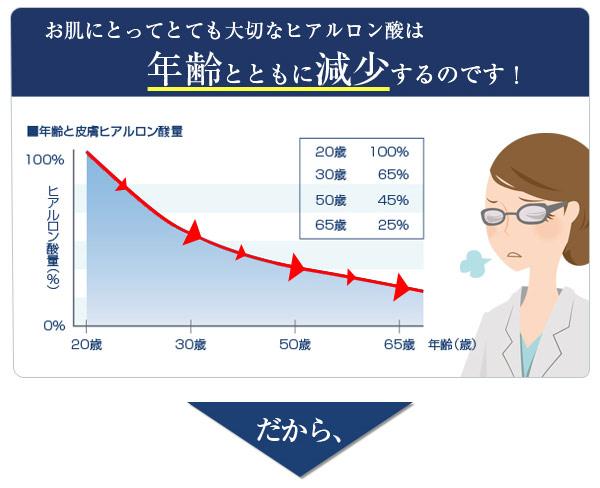 ヒアルロン酸は年齢とともに減少width=